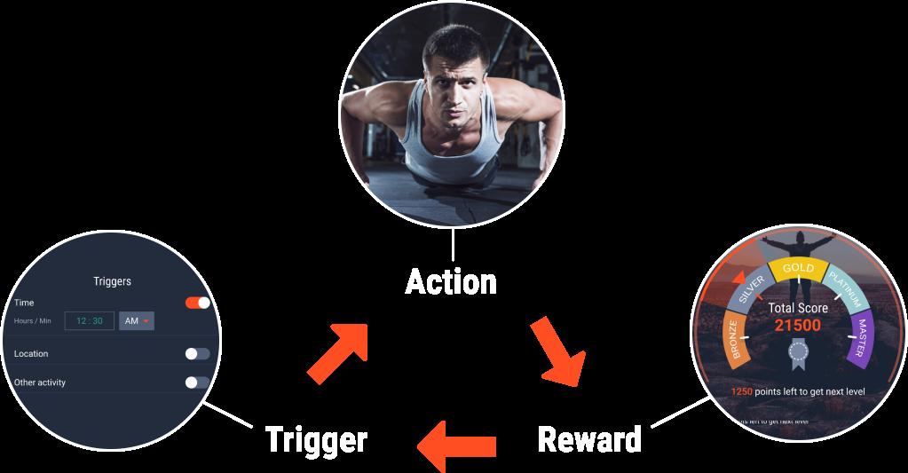 Trigger Action Reward Loop