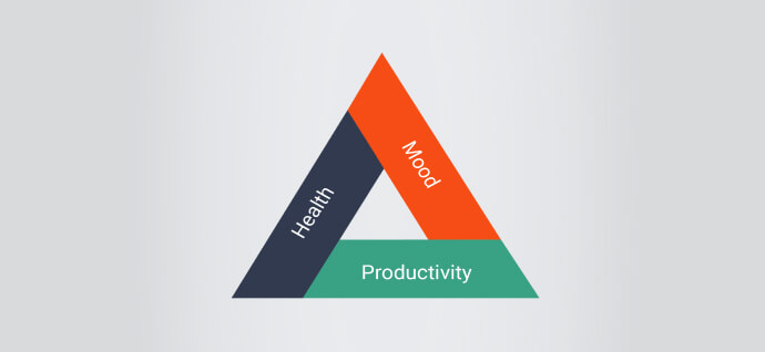 Blance of mood, health and productivity