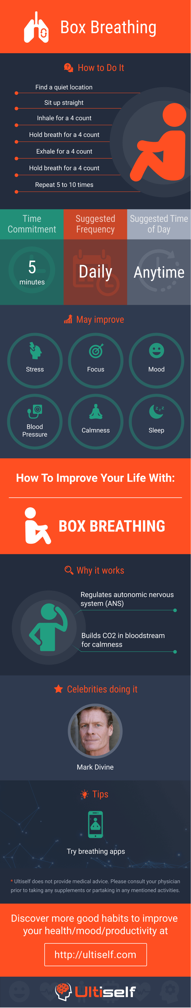 Box Breathing infographic