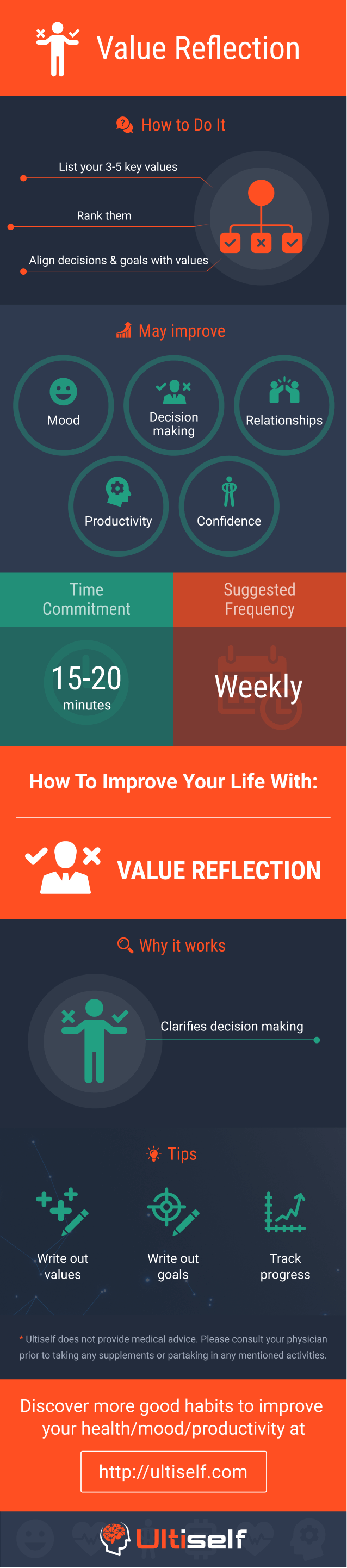 Value Reflection infographic