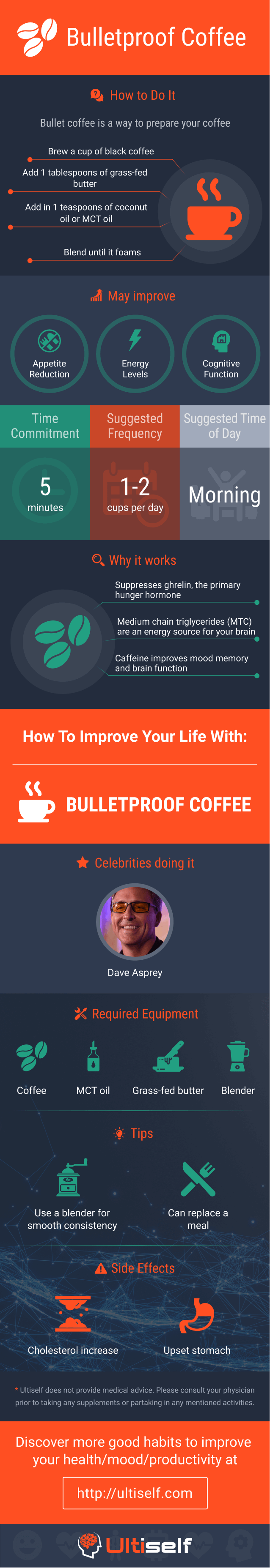 Drink Bullet Coffee infographic