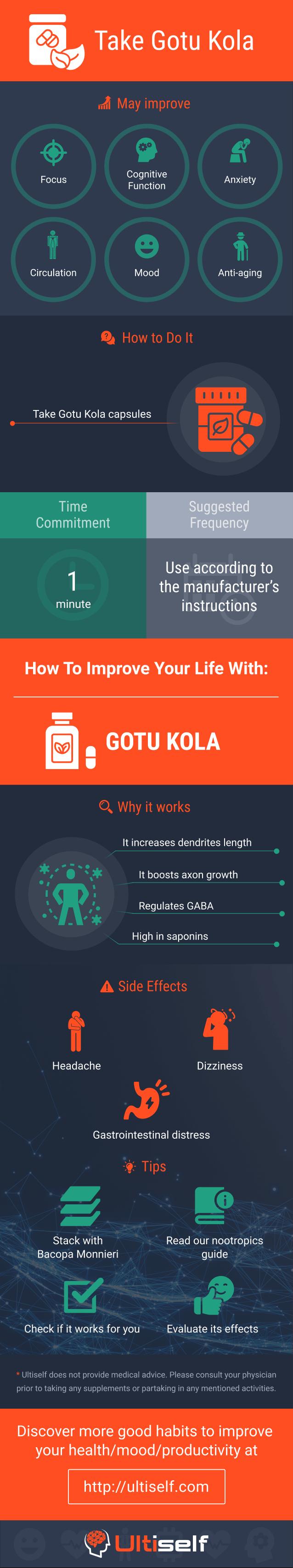 Take Gotu Kola infographic