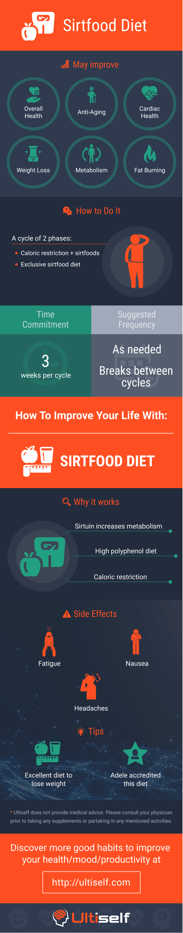 Sirtfood Diet infographic