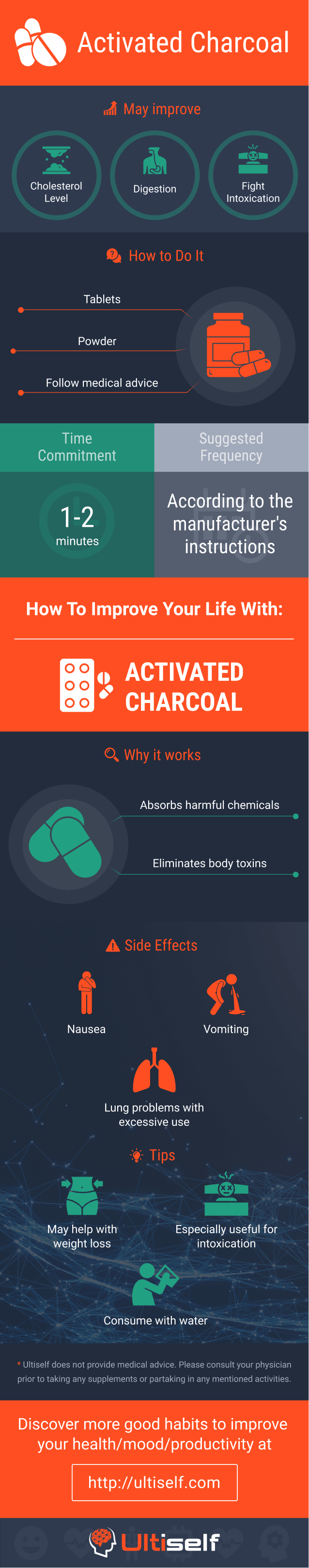 Activated Charcoal infographic
