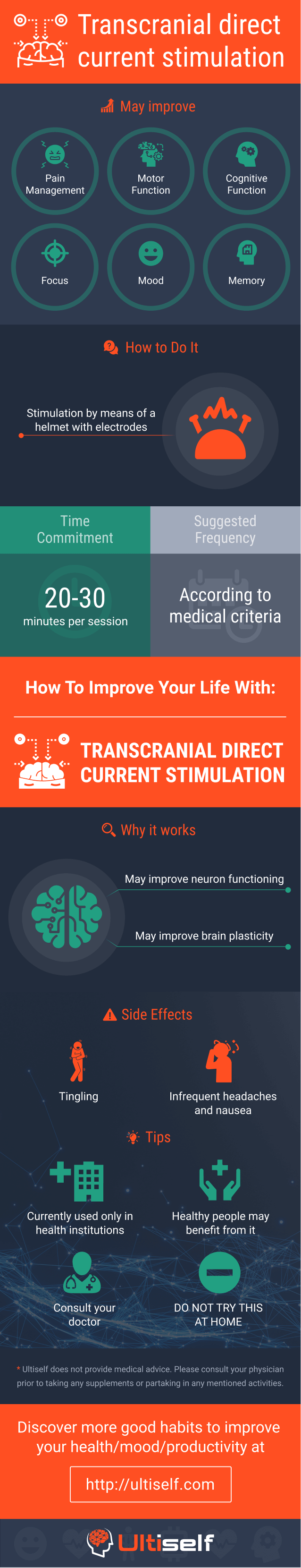 Transcranial direct current stimulation infographic