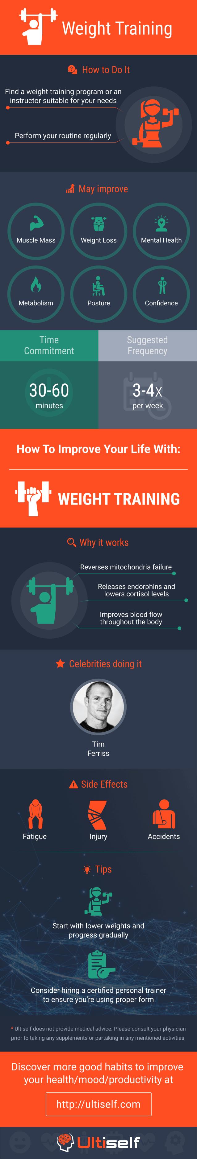 Weight Training infographic