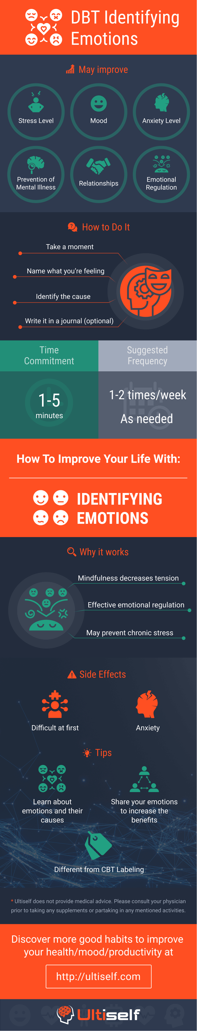 Identifying Emotions infographic