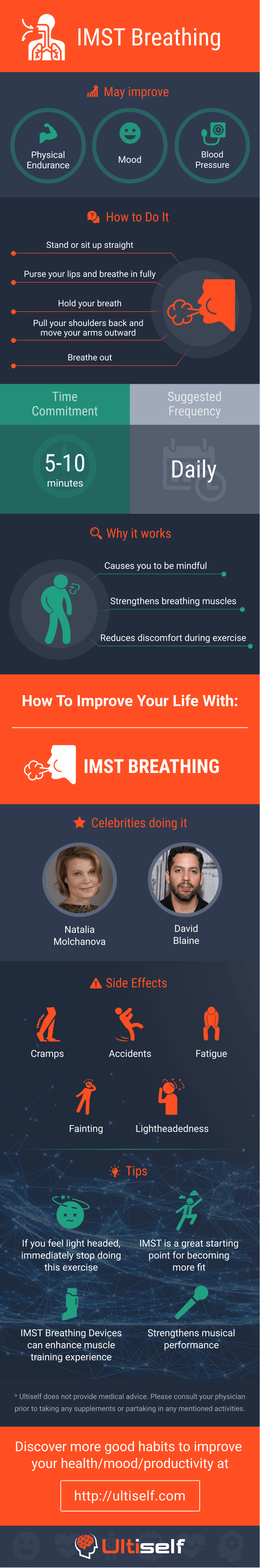 IMST Breathing infographic
