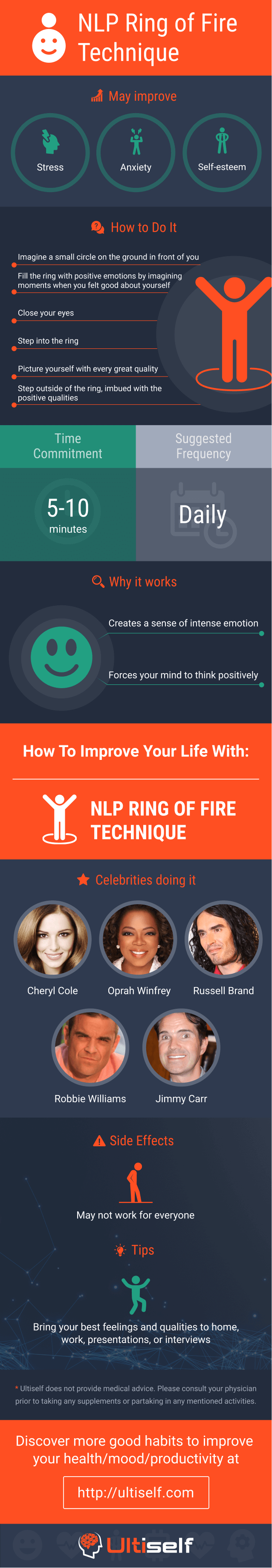 NLP Ring of Fire Technique infographic