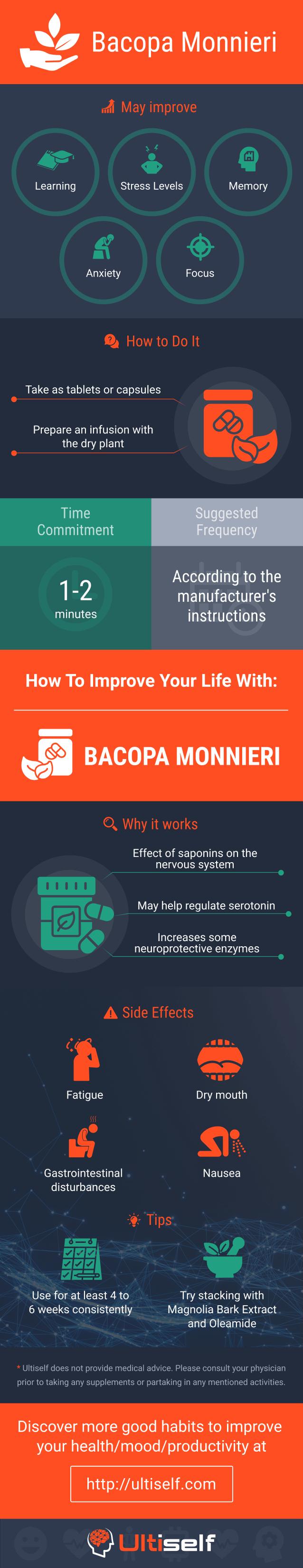 Bacopa Monnieri infographic