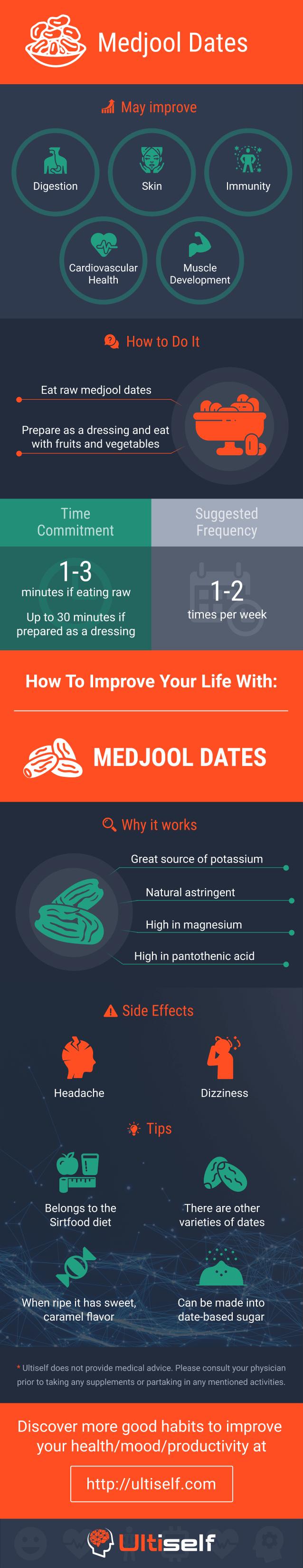Medjool Dates infographic