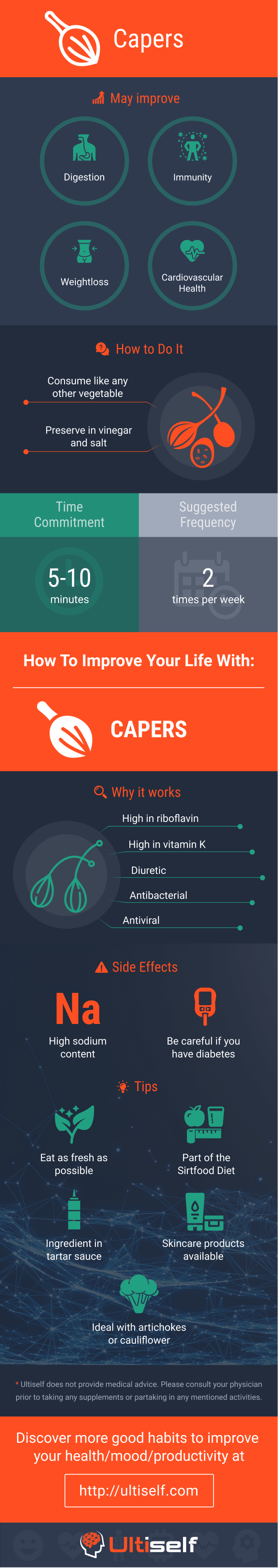 Capers infographic