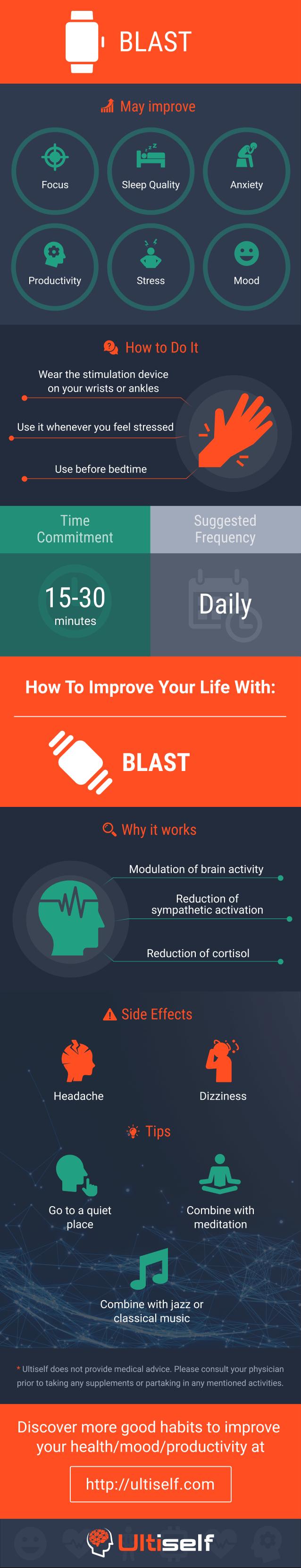 BLAST infographic