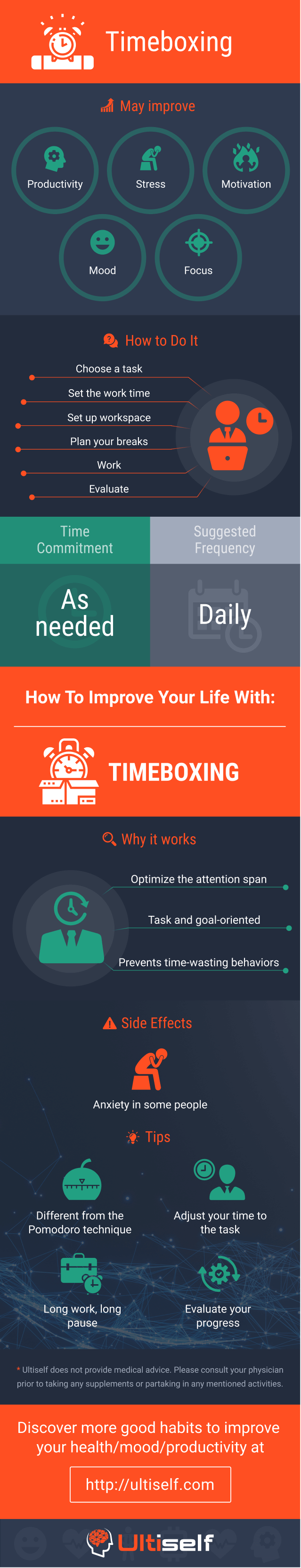 Timeboxing infographic