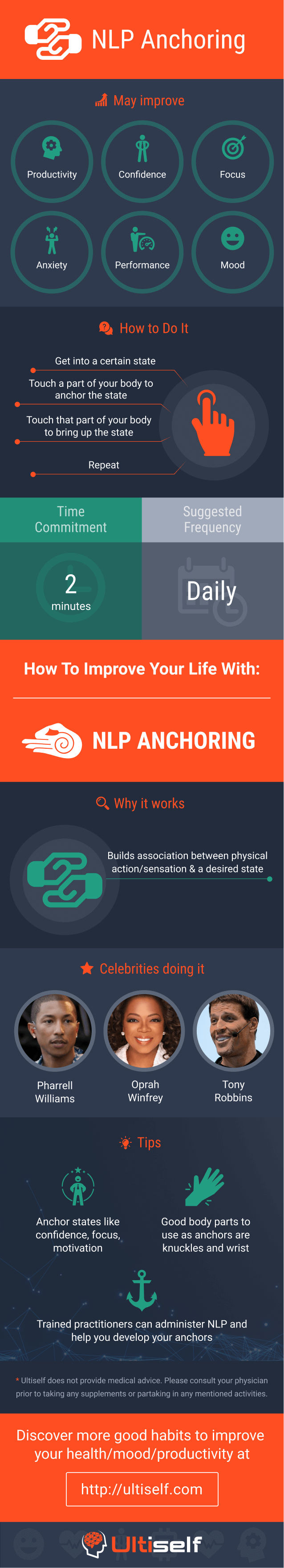 NLP Anchoring infographic