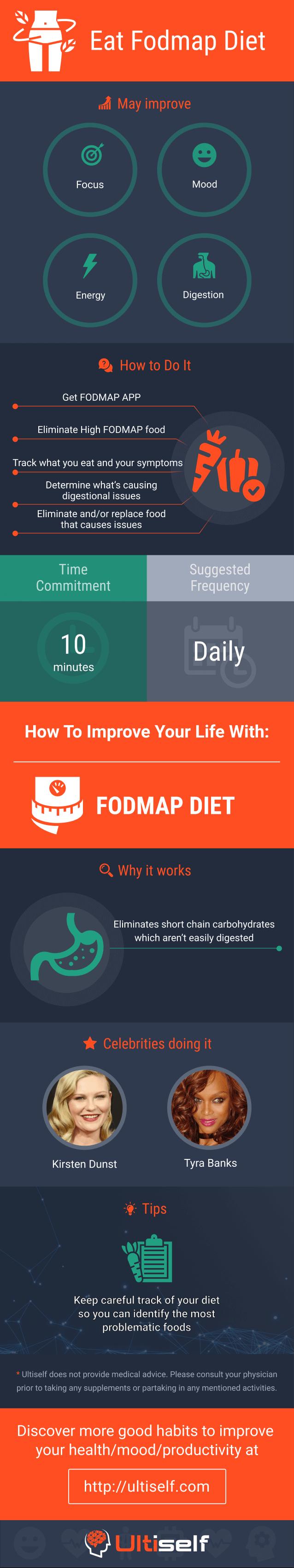 Eat FODMAP Diet infographic
