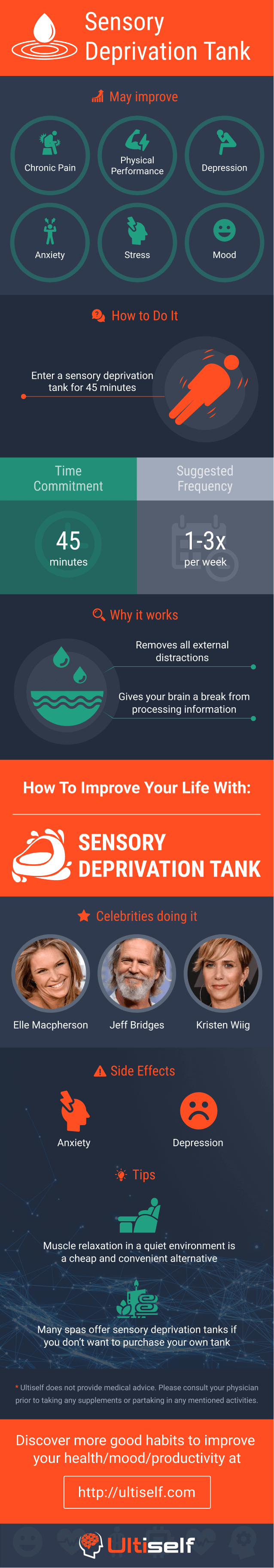 Sensory Deprivation Tank infographic