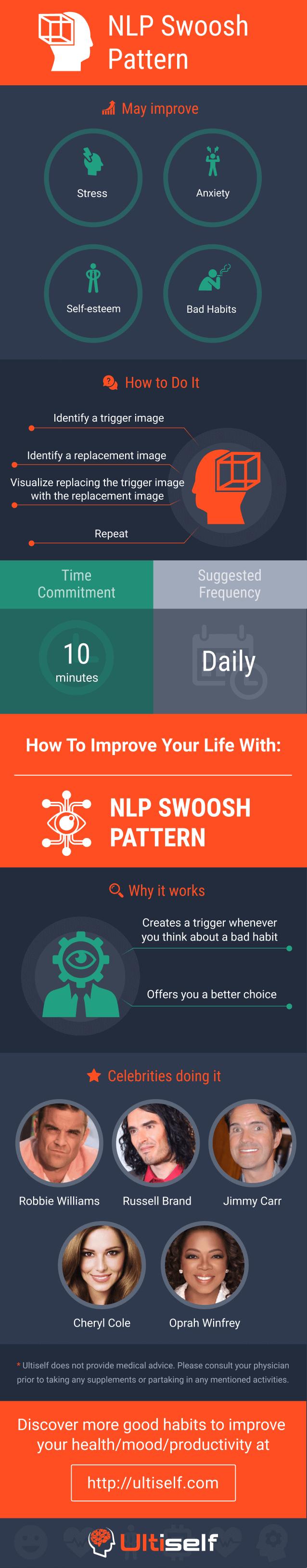 NLP Swoosh Pattern infographic