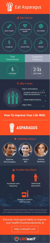 Eat Asparagus infographic