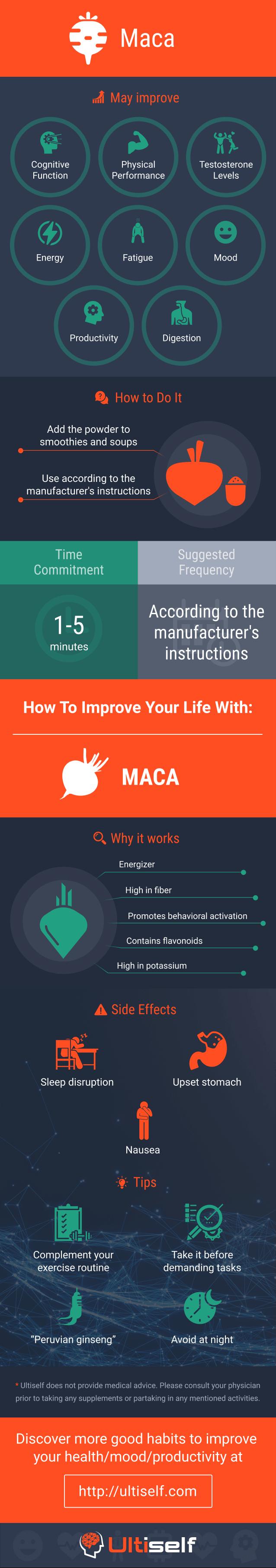 Maca infographic