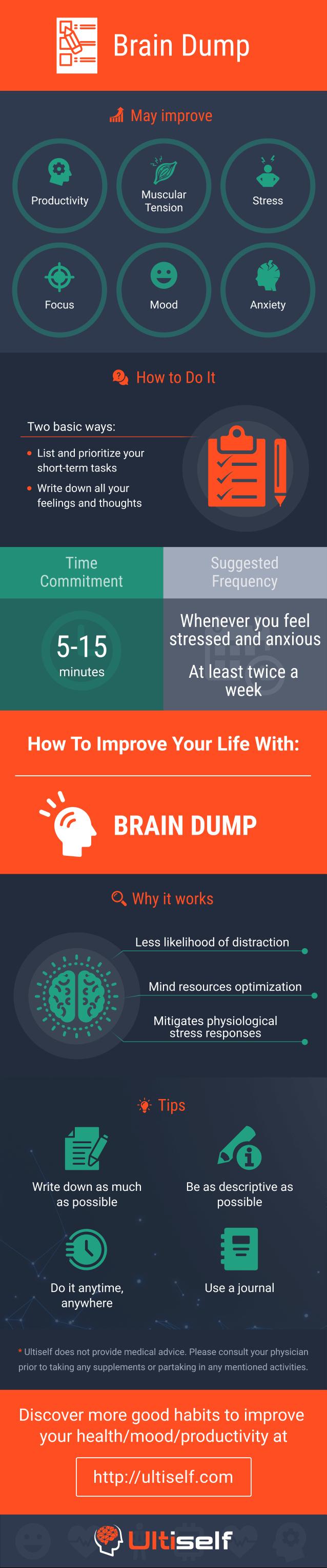 Brain Dump infographic