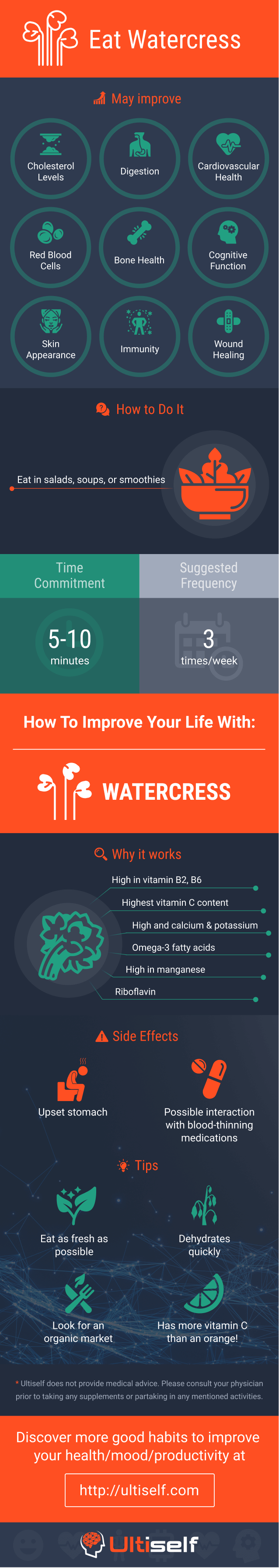 Eat Watercress infographic