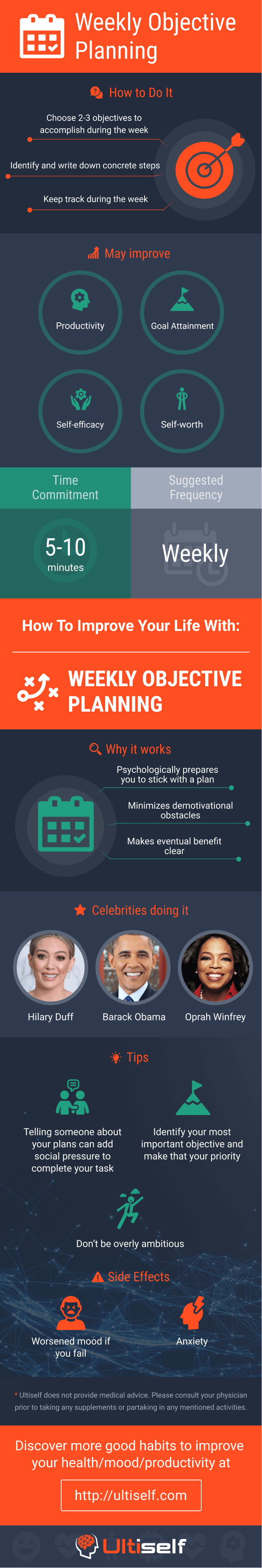 Weekly Objective Planning infographic