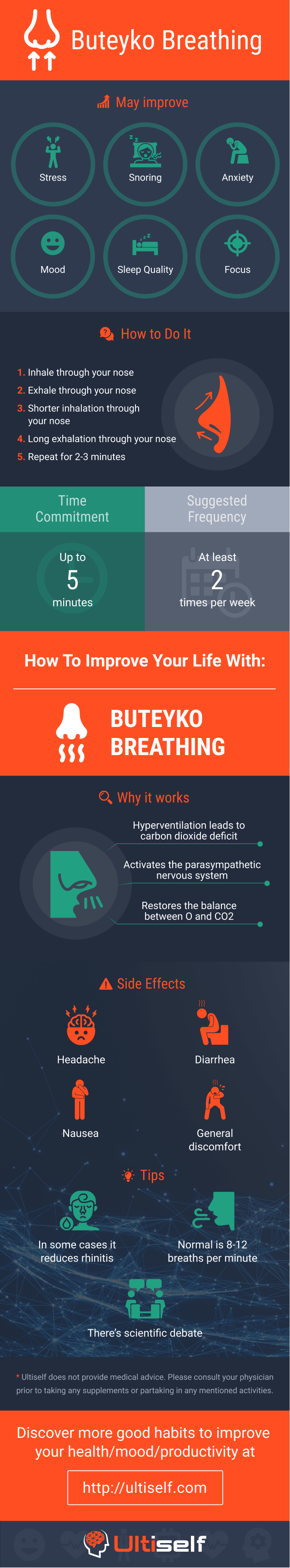 Buteyko Breathing infographic