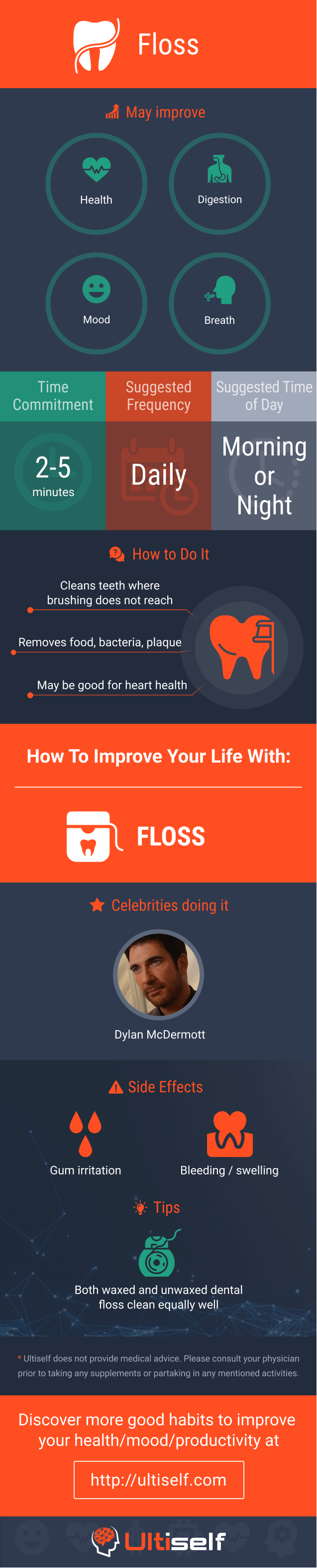 Floss infographic