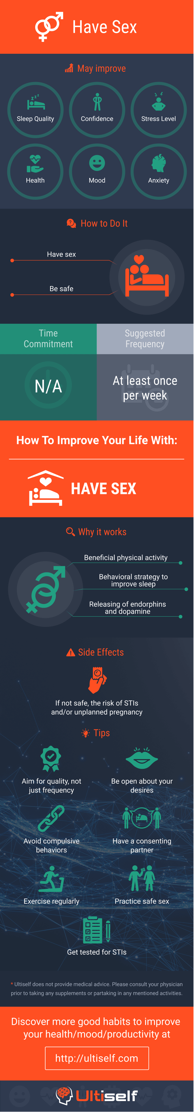 Have Sex infographic