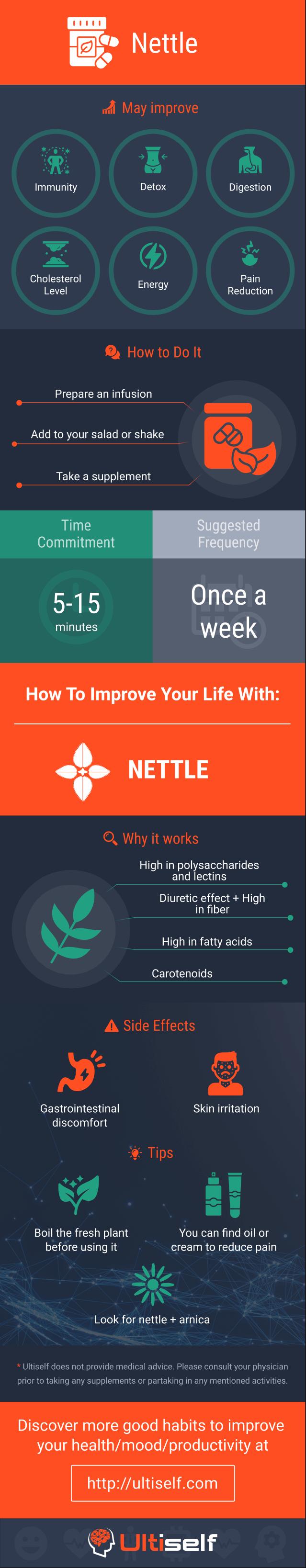 Nettle infographic