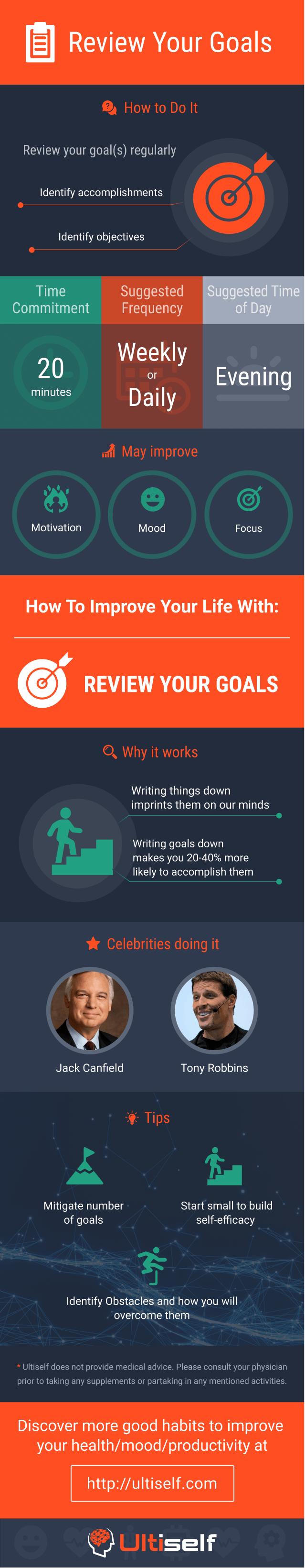 Review Goals infographic