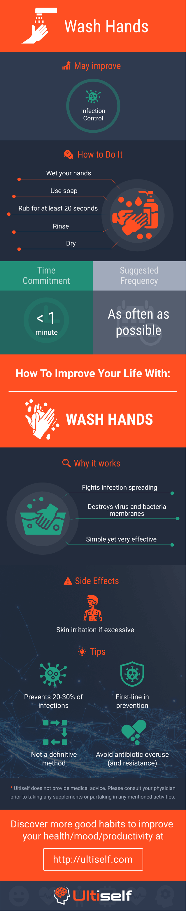 Wash Hands infographic