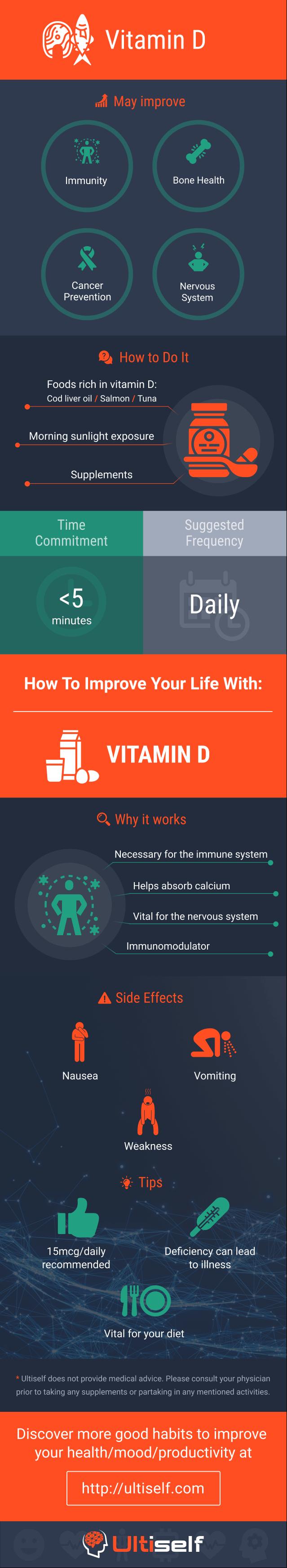 Vitamin D infographic