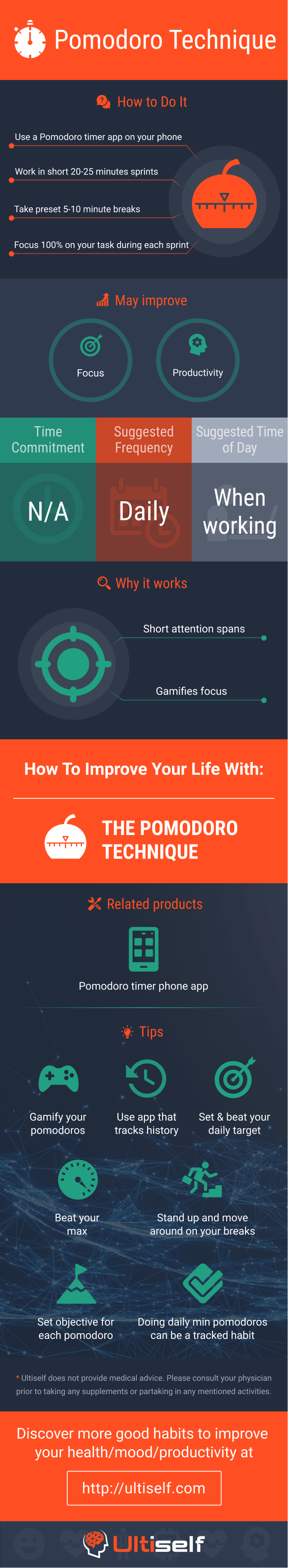 Pomodoro Technique infographic