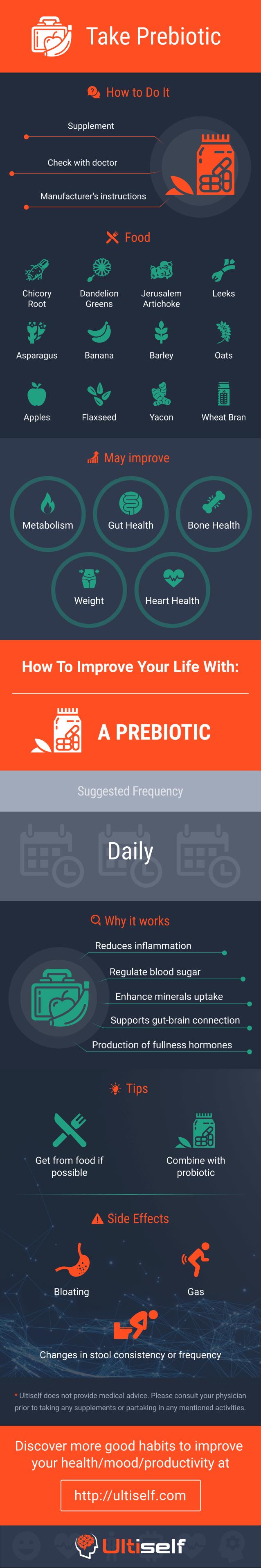 Take a prebiotic infographic