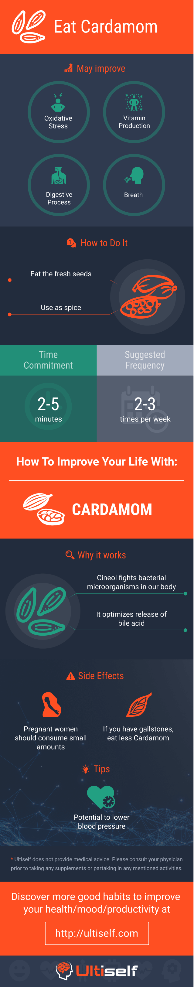 Eat Cardamom infographic