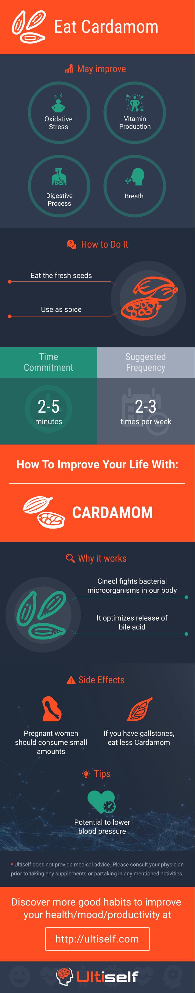 Eat Cardamom infographic