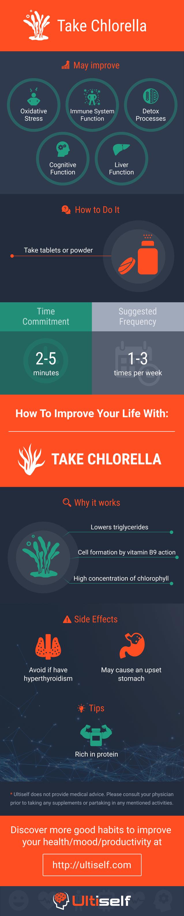 Take Сhlorella infographic