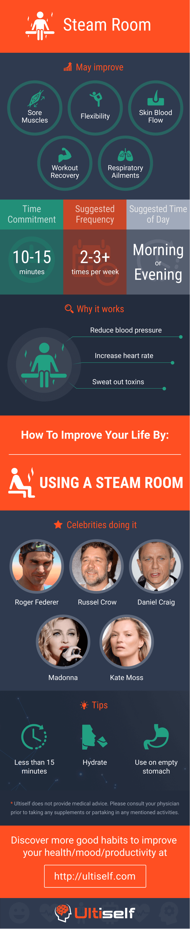 Steam Room infographic