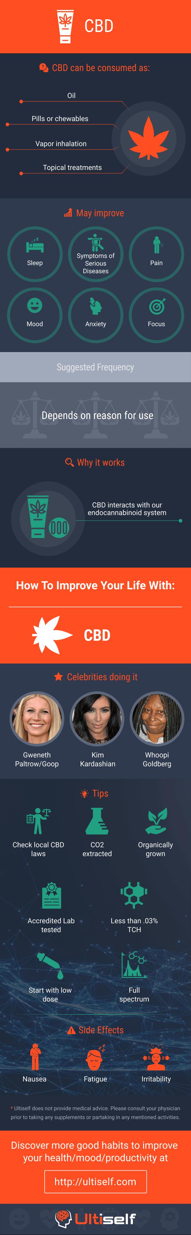 CBD infographic
