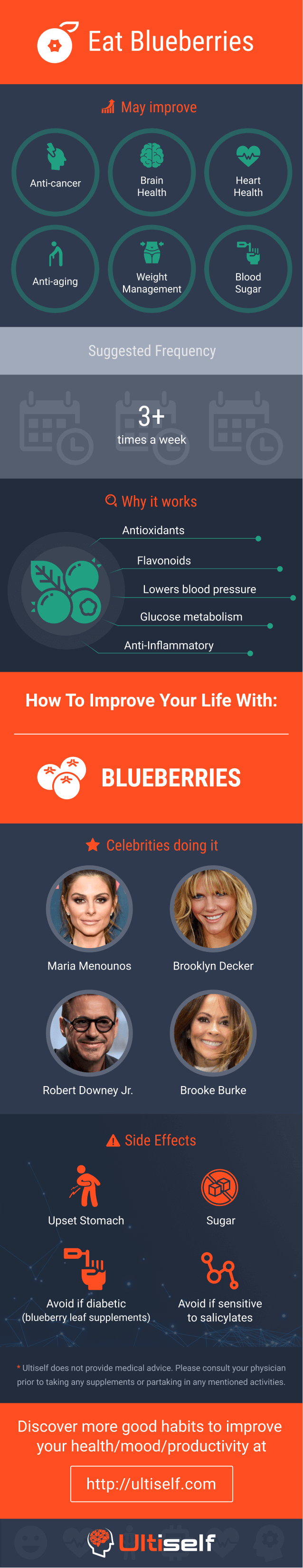 Eat blueberries infographic