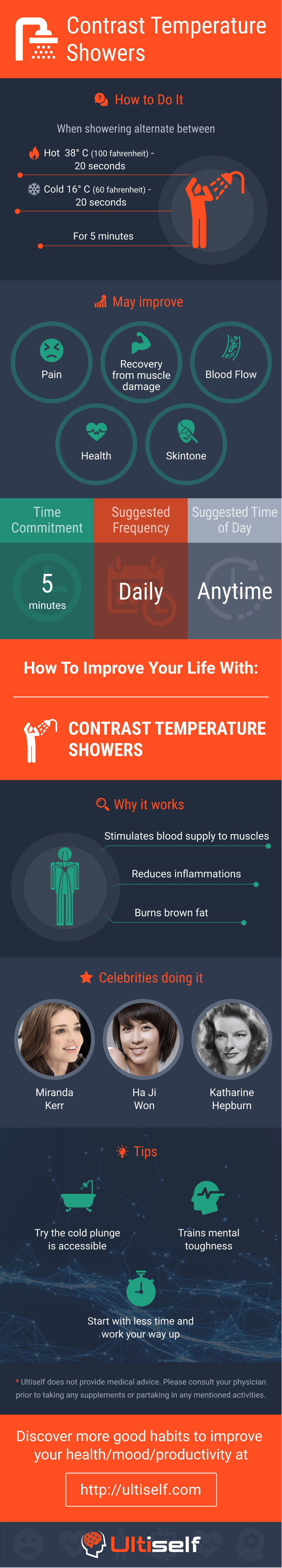 Contrast Temperature Showers infographic