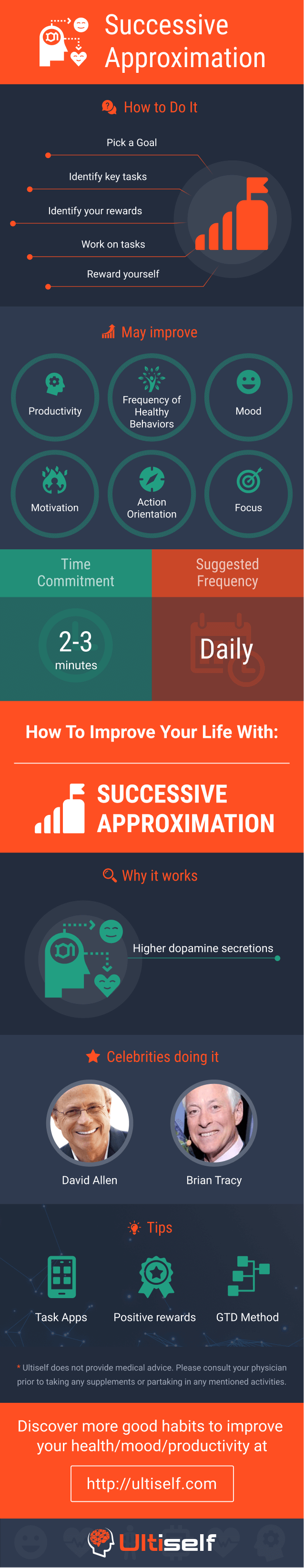 Successive Approximation infographic