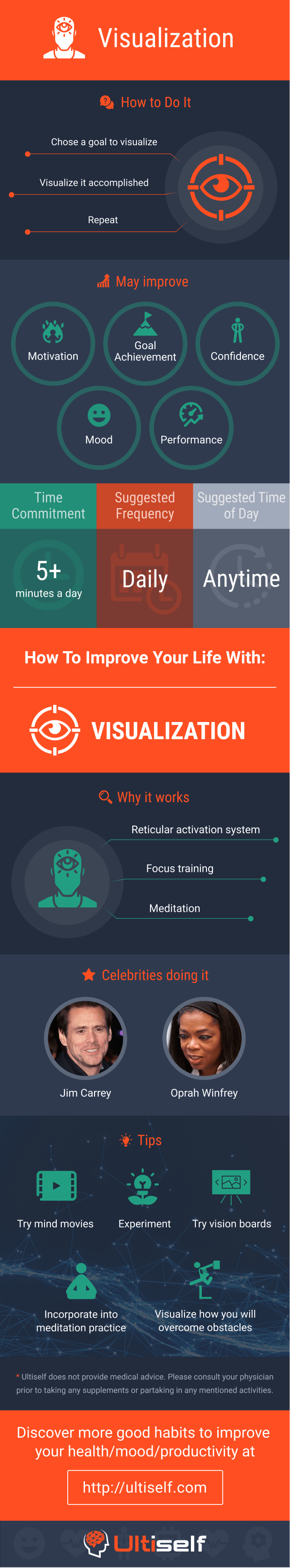 Visualization infographic