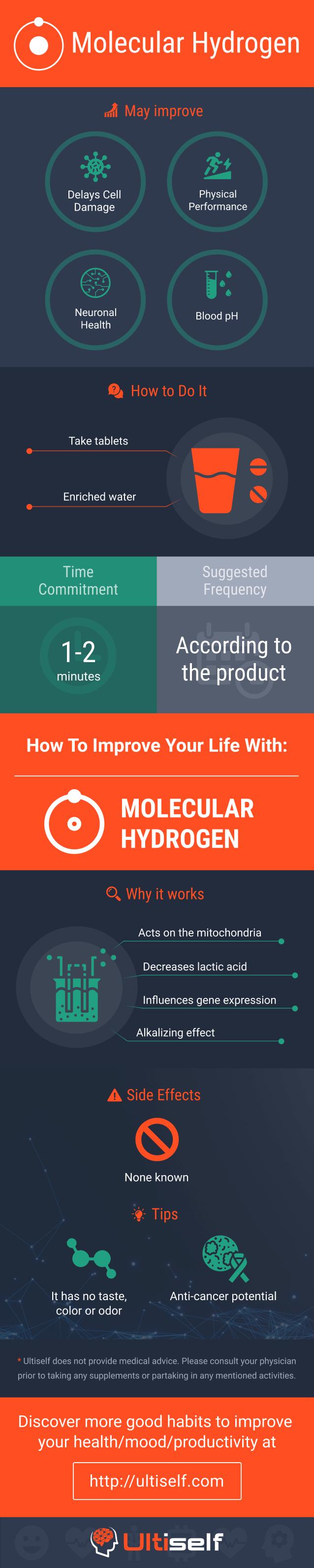 Molecular Hydrogen infographic