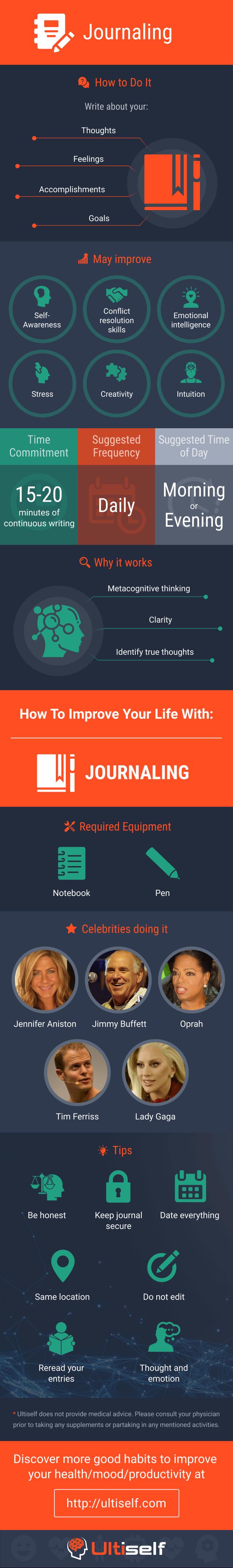 Journaling infographic