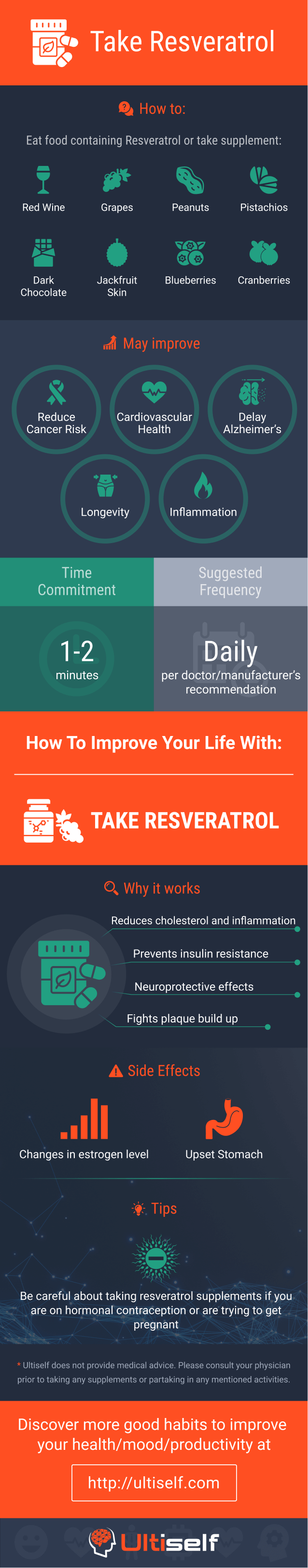 Take resveratrol infographic