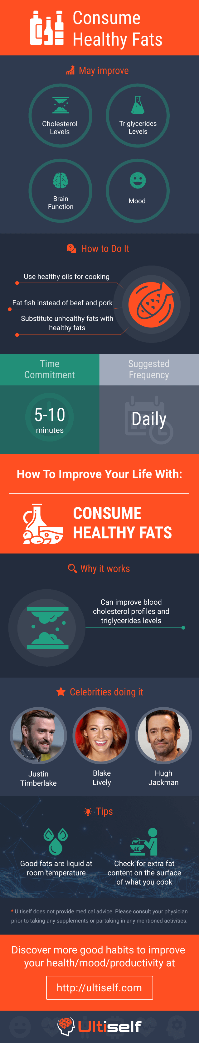 Consume Healthy Fats infographic