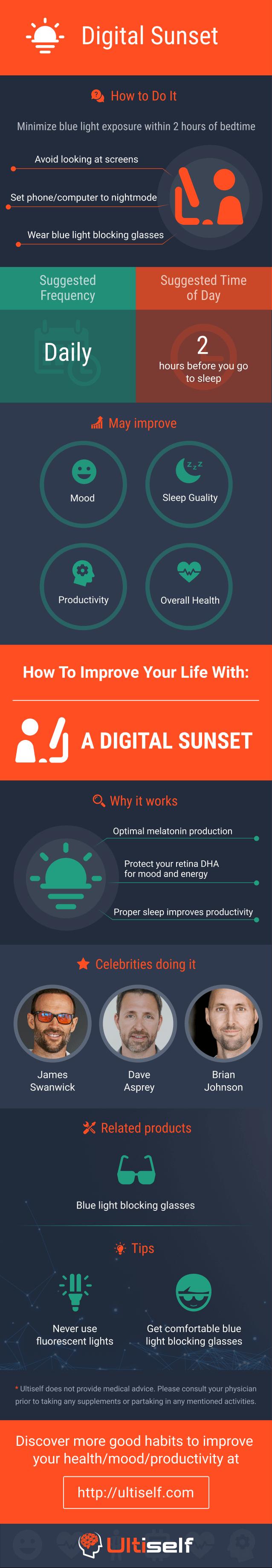 Digital sunset infographic
